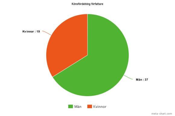 meta-chart(2)